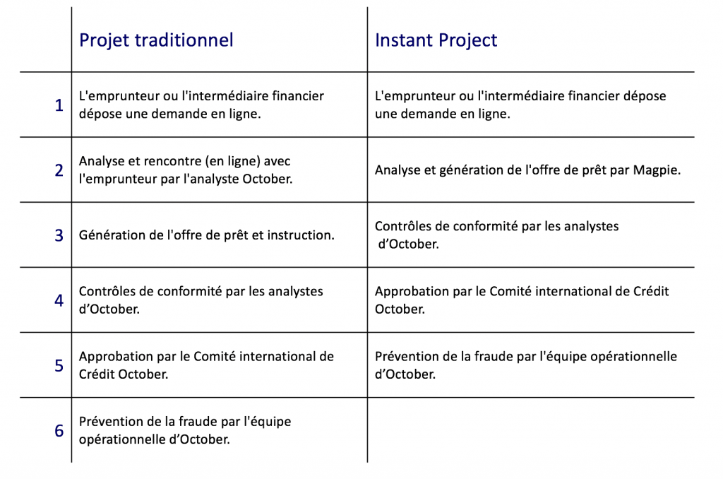 Analyse Instant Project