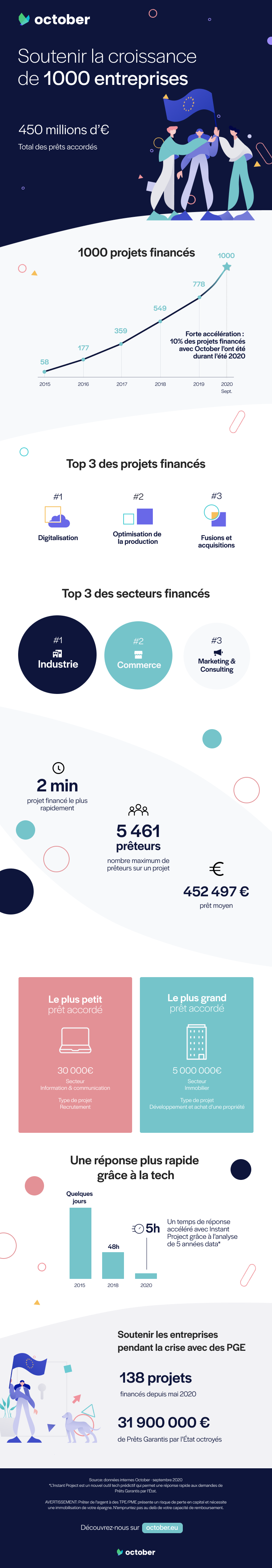 Infographie 1000 projets