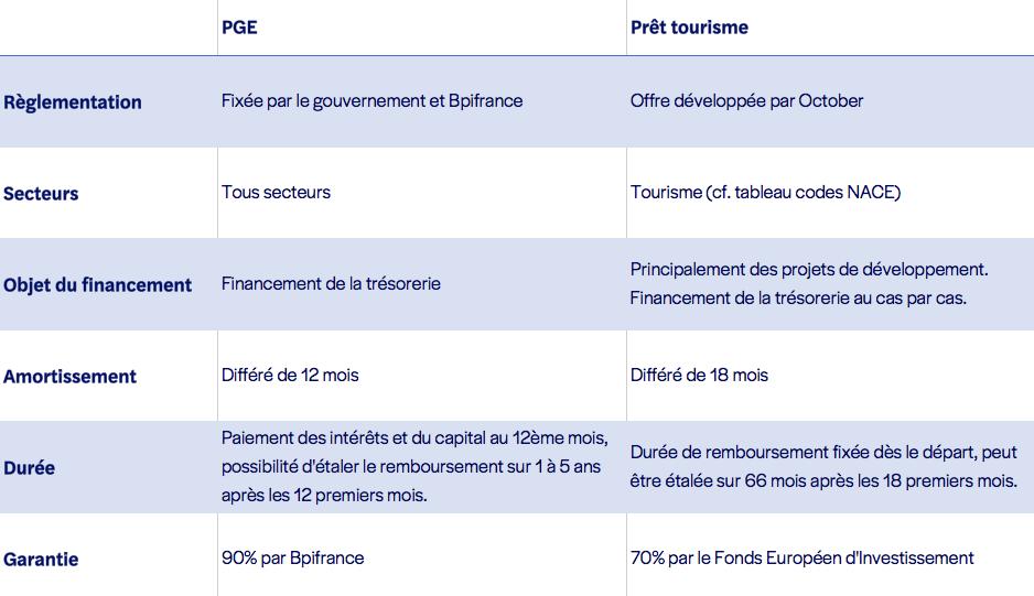 PGE vs. Prêt Tourisme